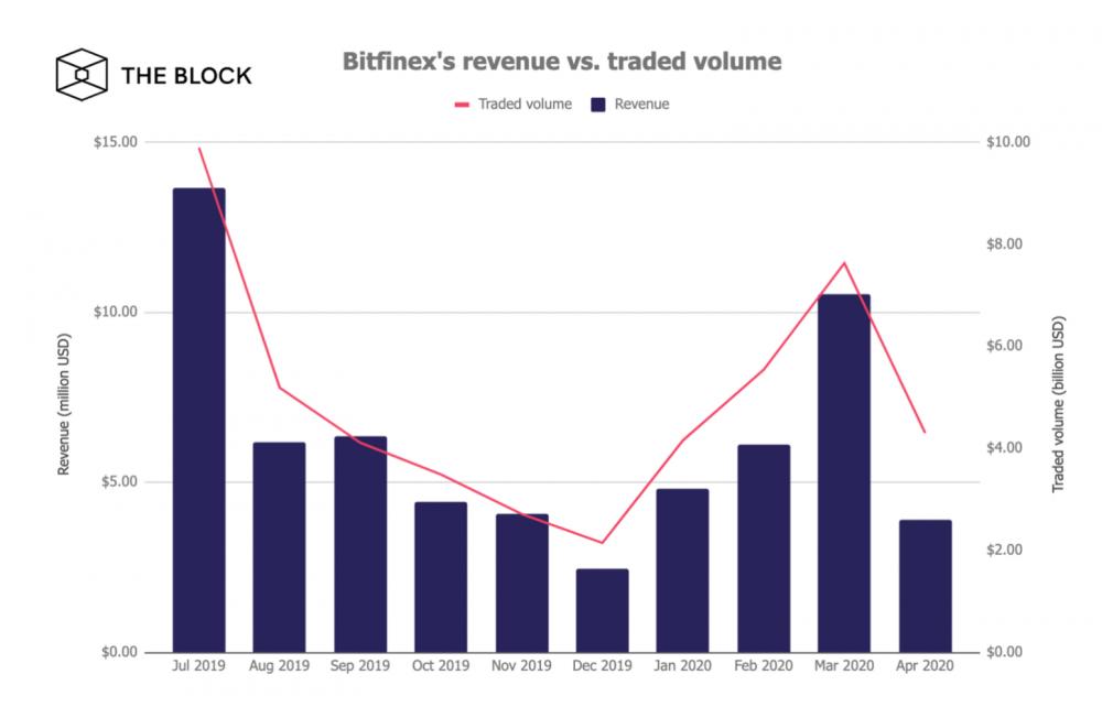 Bitfinex交易所今年Q1收入达2140万美元,环比增长96%