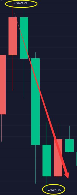 上官论币: BTC晚间分析   提前布局高位9600一线空止盈150点