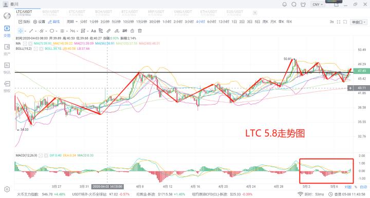 秦川说币圈20.5.8比特币继续独秀虹吸出现回流主流发力不远了
