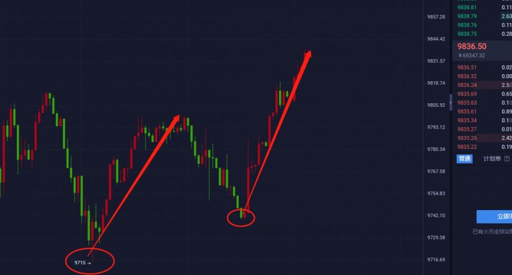 【杨哥说币】午间实时更新策略,现价9720布局多,短线获利100点到手,回调就多