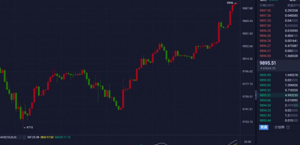 币海寻牛:BTC日内多空获利400点