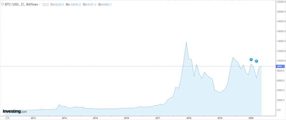 比特币越来越稀有了,但人们为什么不再稀罕它了?配图(1)