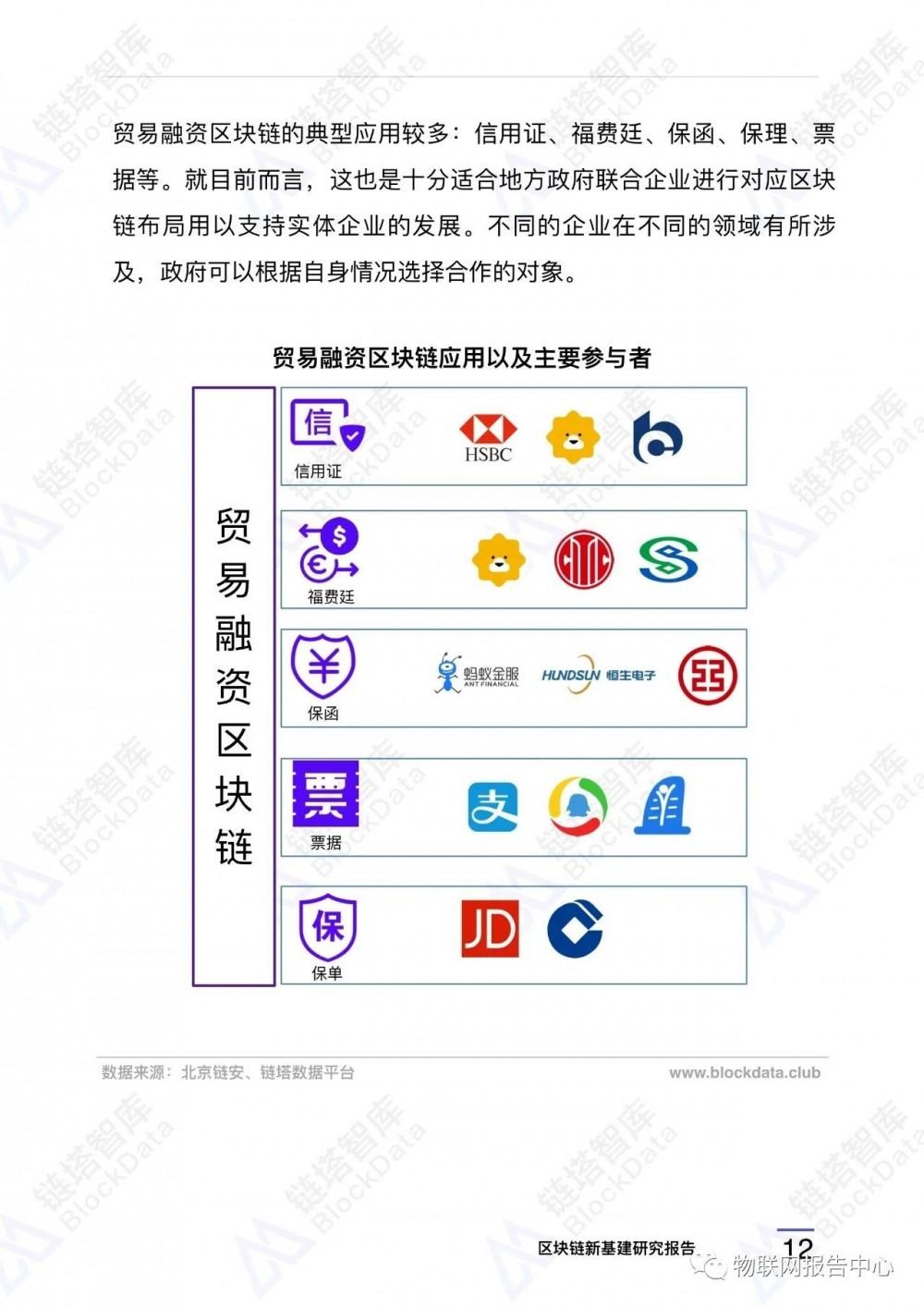 区块链应用之九:中国新基建区块链重点项目配图(15)