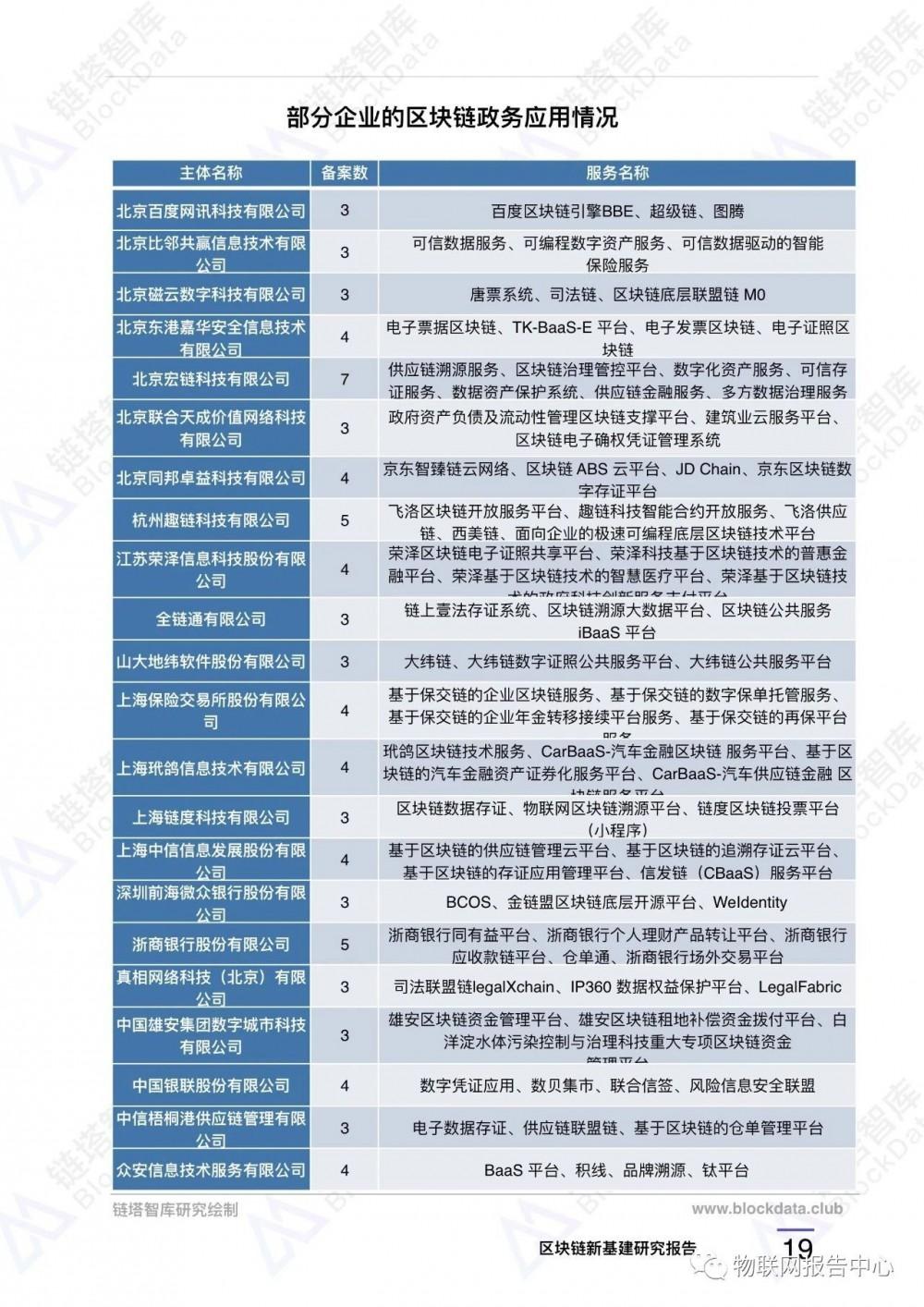 区块链应用之九:中国新基建区块链重点项目配图(22)