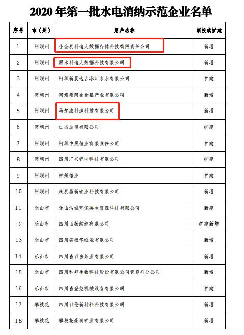"""四川省首批""""水电消费示范企业""""公布了包括多家比特币在内的矿业公司插图1"""