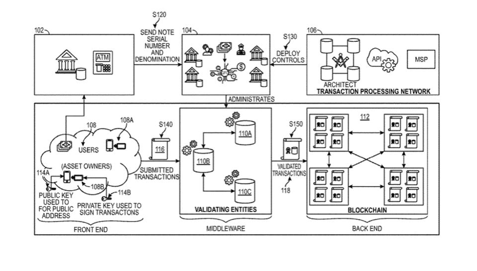 Visa提交数字美元区块链专利申请配图(3)
