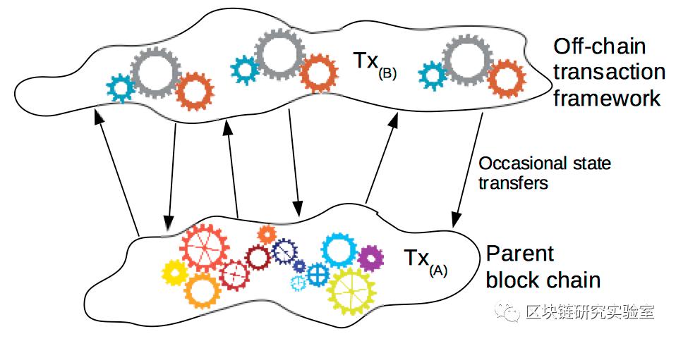 |区块链两层扩展隐私加密系列研究综述-part1插图