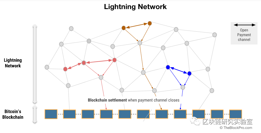 |区块链两层扩展隐私加密系列研究综述-part1插图1