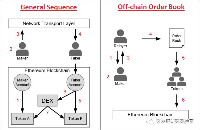 |区块链两层扩展隐私加密系列研究综述-part1插图5