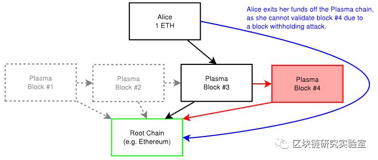 |区块链两层扩展隐私加密系列研究综述-part1插图6