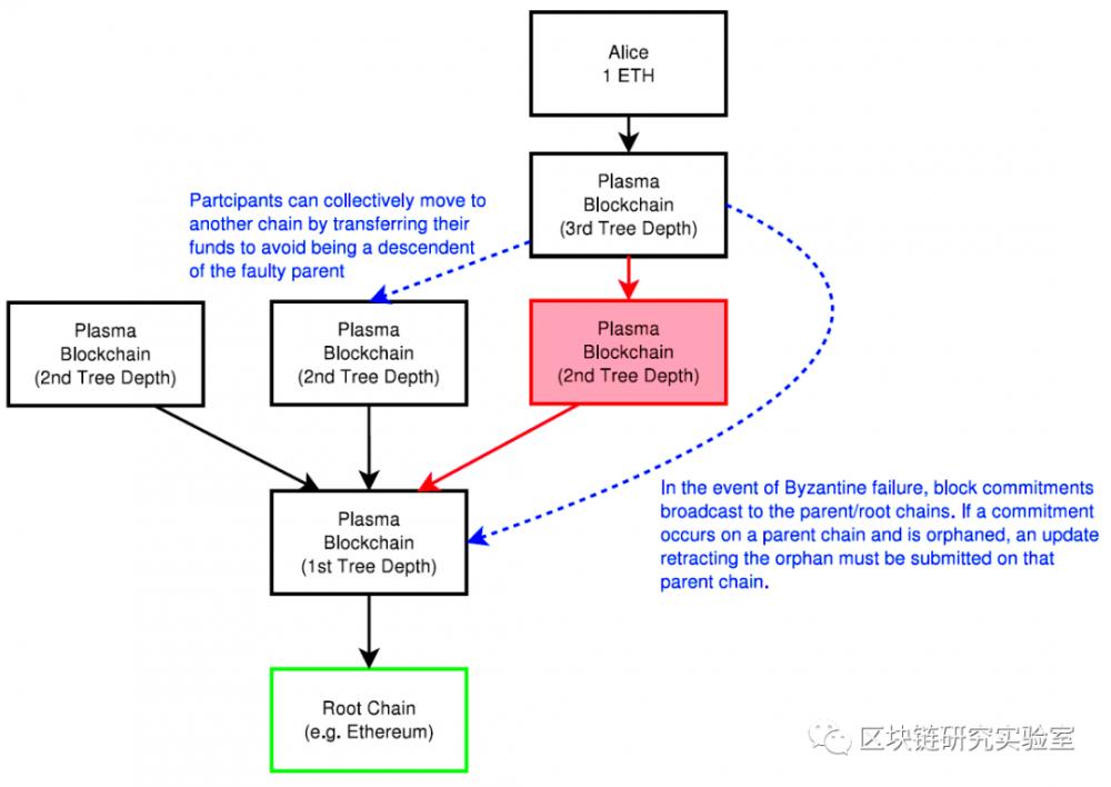 |区块链两层扩展隐私加密系列研究综述-part1插图7