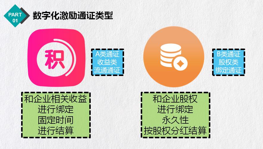 【证股同权语音课堂】应俊:公司制黄昏与数字化激励破局配图(5)