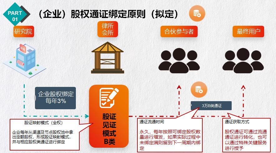 【证股同权语音课堂】应俊:公司制黄昏与数字化激励破局配图(6)