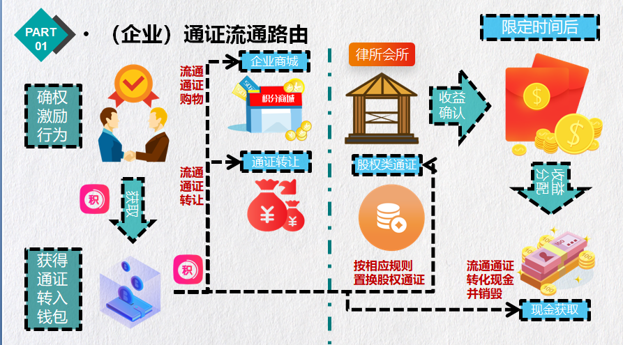 【证股同权语音课堂】应俊:公司制黄昏与数字化激励破局配图(9)