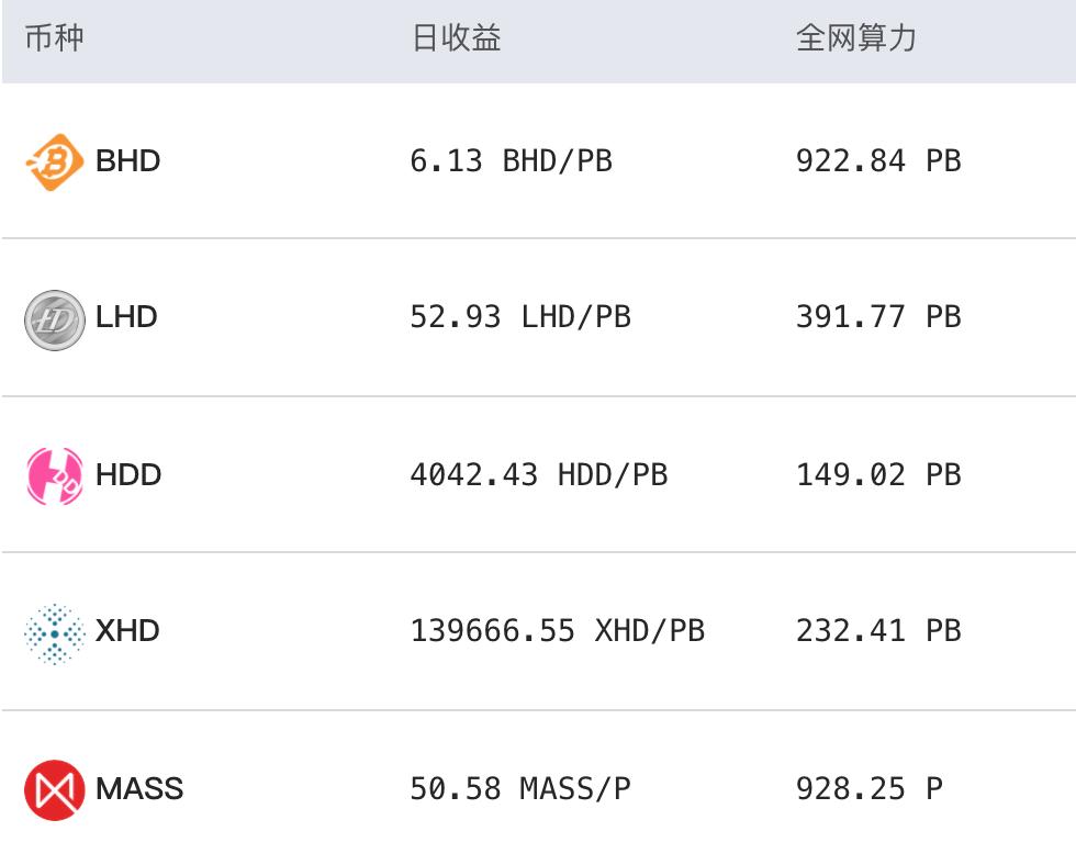 火币 4 月报以及 MASS 超越 BHD 成为最大 POC 项目 白露矿业报告(20.05.16)配图(4)