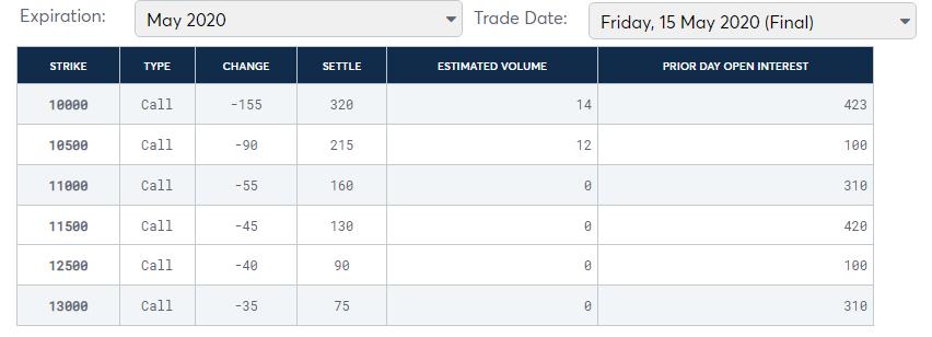 机构投资者已经买了很多,比特币期权的数量在一个月内猛增了1000%。比特币的现货价格会上涨吗?插图3