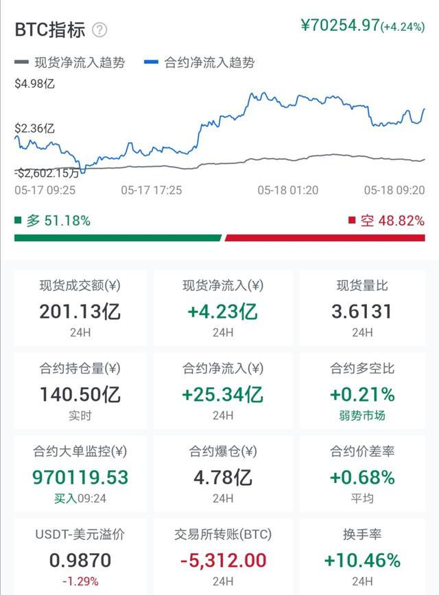 比特币行情短期看跌,长期看涨,你的交易策略制定好了吗?配图(3)