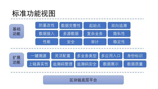 聚焦两会:回顾两会区块链内容 2020年区块链将何去何从配图(1)