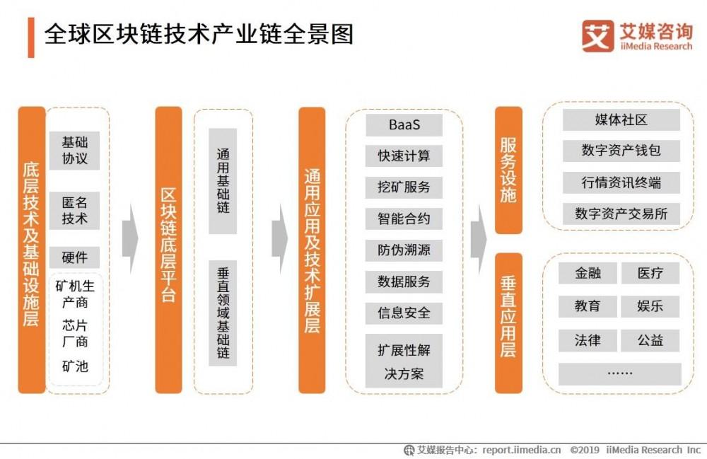 聚焦两会:回顾两会区块链内容 2020年区块链将何去何从配图(3)
