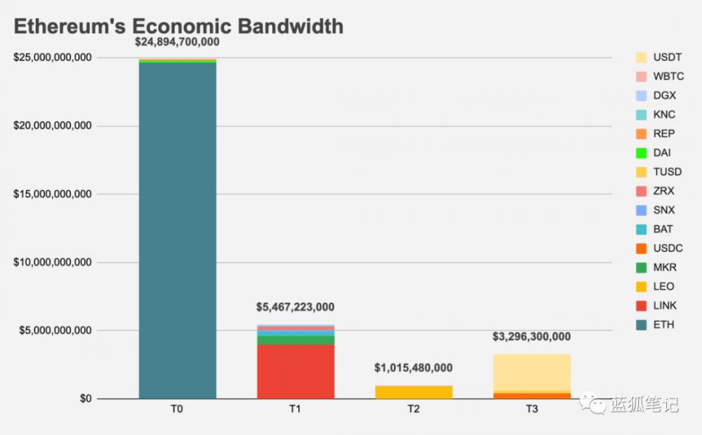 为什么ETH不可替代:从以太坊经济带宽分类的角度来看插图5