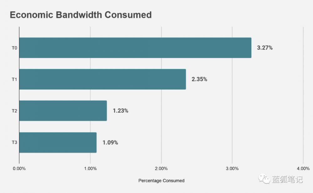 为什么ETH不可替代:从以太坊经济带宽分类的角度来看插图6