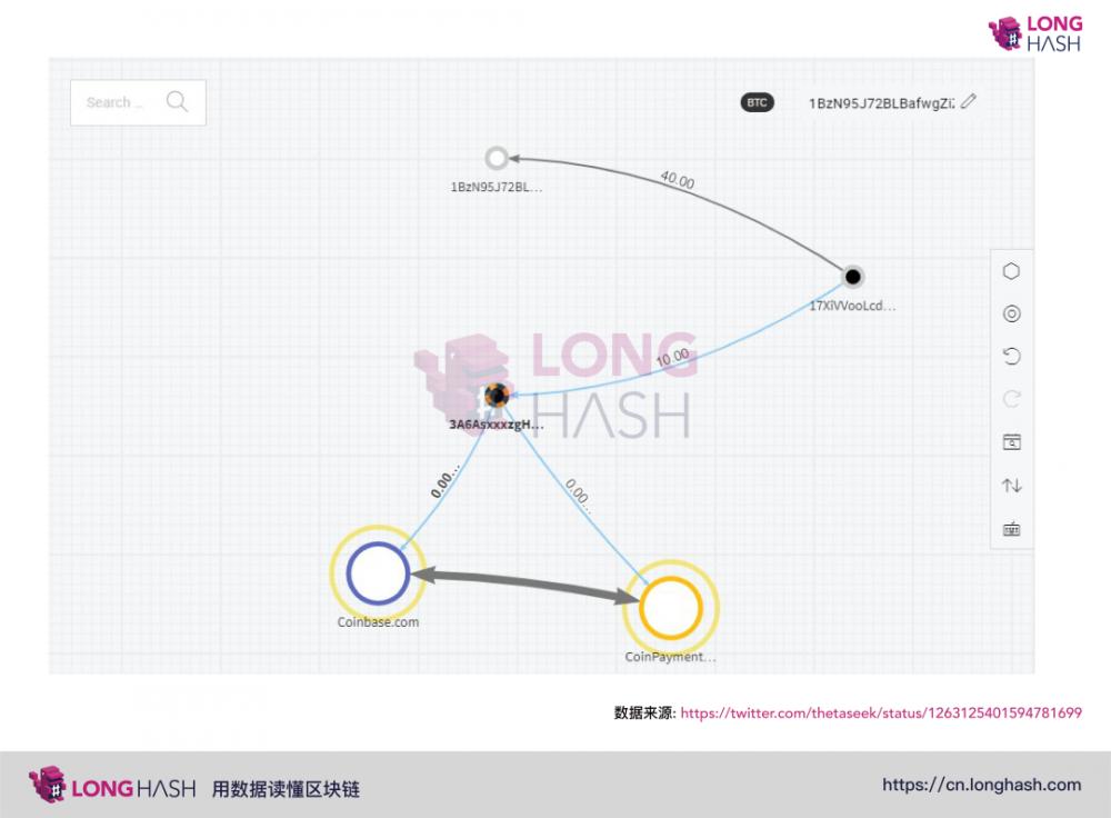 Patoshi告诉您,移动BTC的不是Satoshi插图6