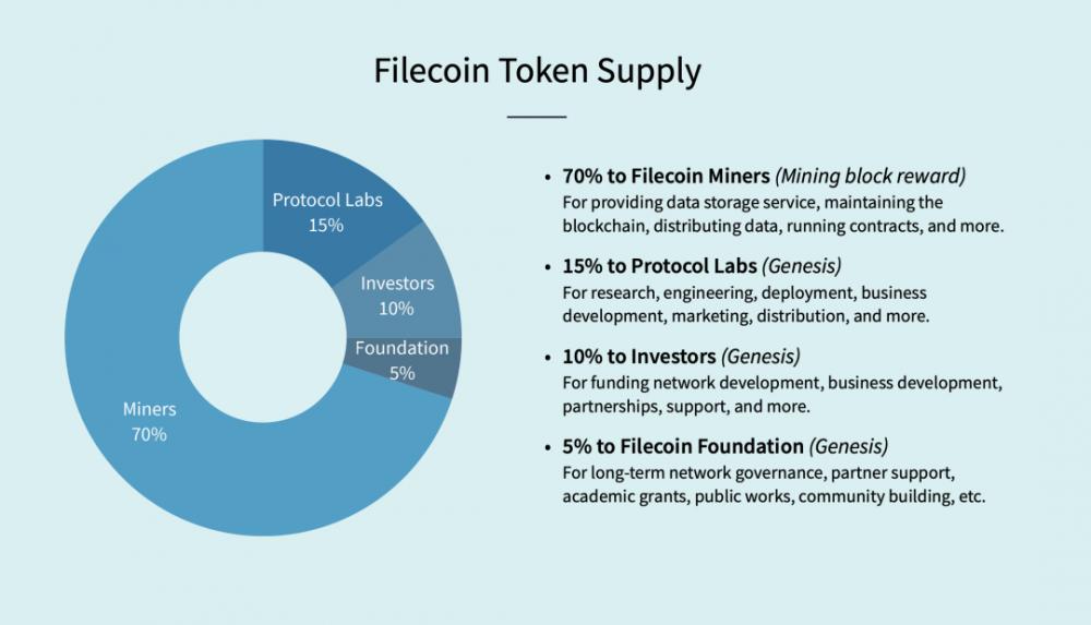 阅读流行项目Filecoin的经济模型和矿工的经济行为插图