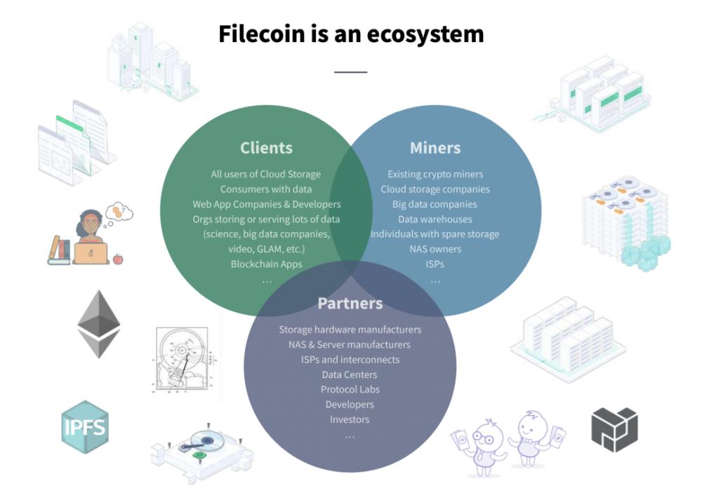 阅读流行项目Filecoin的经济模型和矿工的经济行为插图3