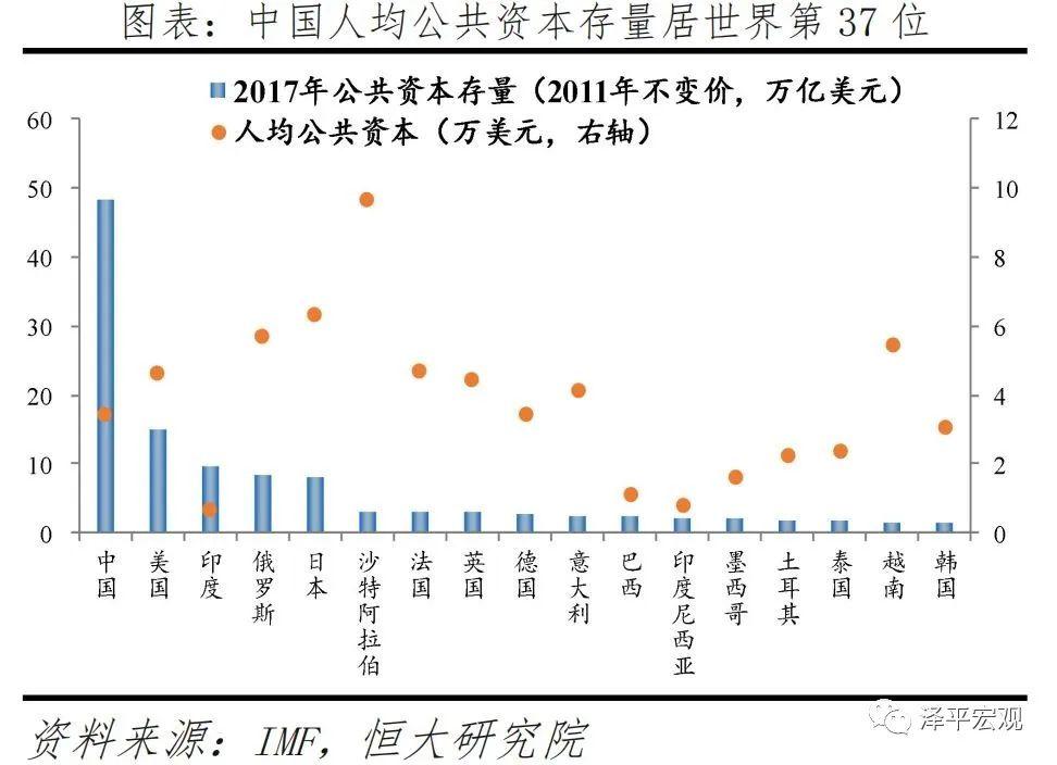 泽平宏观:中国新基建研究报告配图(2)