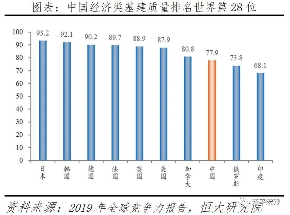 泽平宏观:中国新基建研究报告配图(3)