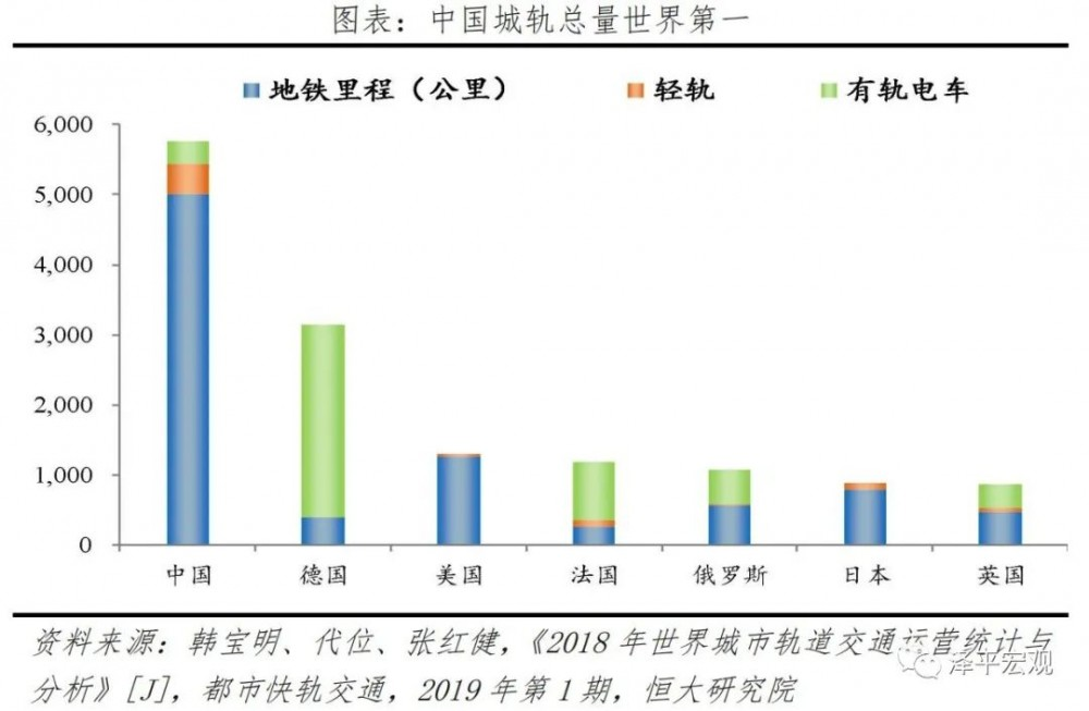 泽平宏观:中国新基建研究报告配图(8)