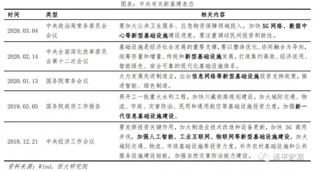 泽平宏观:中国新基建研究报告配图(12)