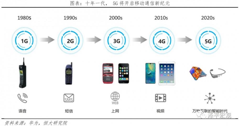 泽平宏观:中国新基建研究报告配图(18)