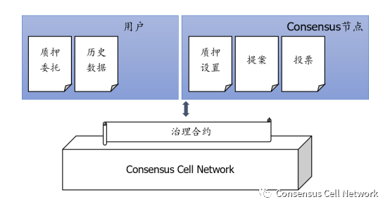 Consensus Cell Network的组织治理配图(1)