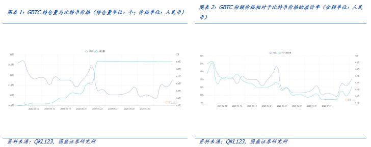 """探索灰度G btc : 比特币市场中的btc """"巨鲸"""""""