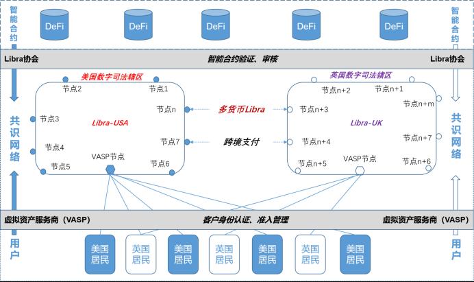 姚前:Libra 2.0与数字美元配图(1)