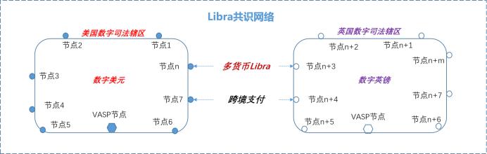 姚前:Libra 2.0与数字美元配图(2)