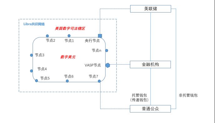 姚前:Libra 2.0与数字美元配图(3)