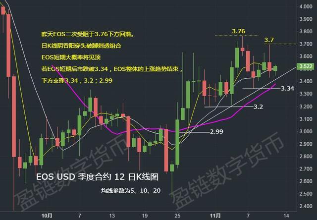 11月12日行情:主流币EOS、LTC、BCH短期筑顶后有下跌风险插图(4)