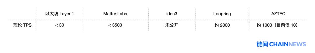 以太坊扩容最热门主力方案 Rollup 学习指南插图(26)