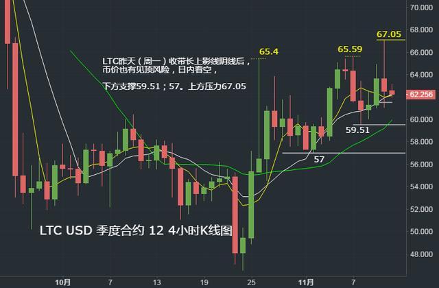 11月12日行情:主流币EOS、LTC、BCH短期筑顶后有下跌风险插图(8)