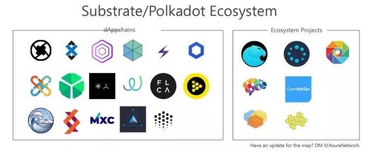 以太坊、Cosmos 、Polkdot 生态大盘点,或是未来生态最繁荣的三大公链插图(4)