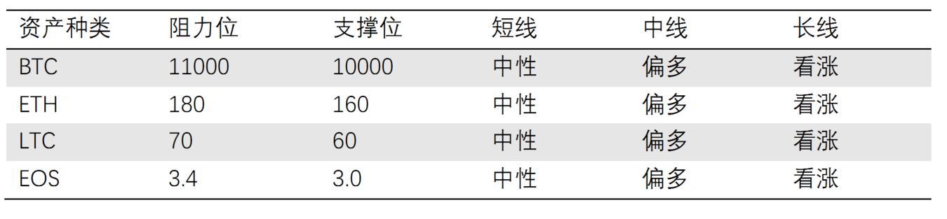 行情分析:比特币攻上10000美元,局部调整趋于尾声插图(30)