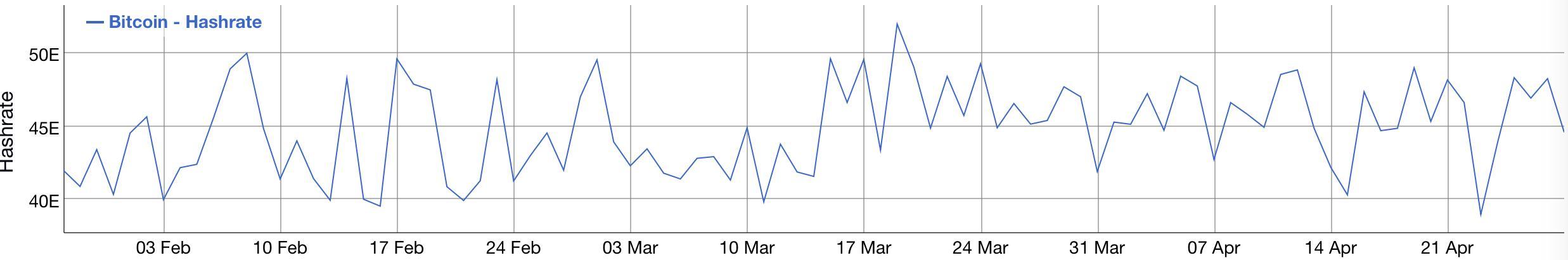 LTC全网算力在本月达到近4个月高点后,首次出现明显回落插图(8)