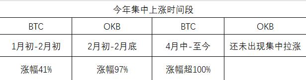 OKEx平台币OKB领涨,蓄势上攻趋势明显插图(4)