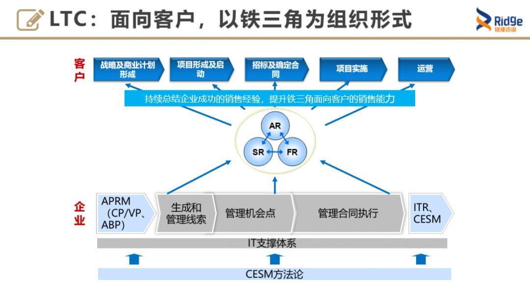 【线上直播课】华为销售核心流程LTC:如何从线索到回款?插图