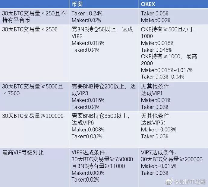 链塔AMA|OKEx徐坤深入分析新形势下OKEx如何保持领跑地位插图(4)