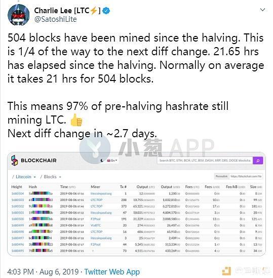 """减半后,莱特币""""被抛弃""""?创始人李启威连发16条推特驳斥插图(16)"""