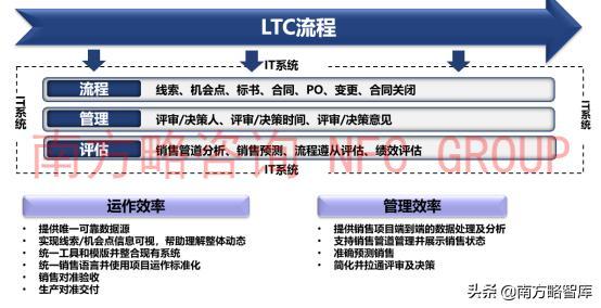南方略公司对华为LTC流程深度解析插图(10)
