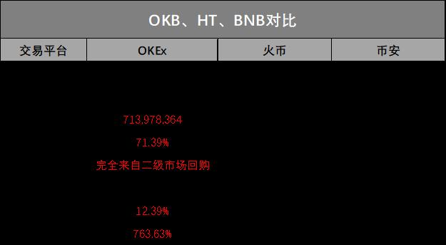 "OKEx开启平台币""绝对通缩""时代,诸多平台纷纷效仿插图(8)"